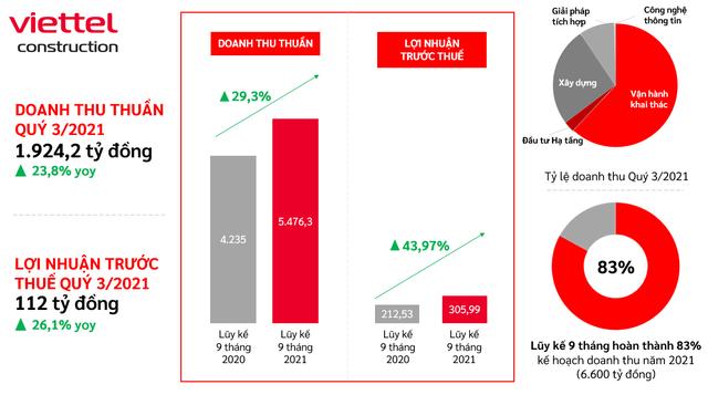 Viettel Construction (CTR) ước lãi 9 tháng tăng trưởng 44%, cổ phiếu lập đỉnh mới - Ảnh 1.