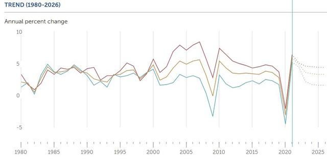 IMF hạ dự báo tăng trưởng GDP Việt Nam 2021 xuống còn 3,78% - Ảnh 1.