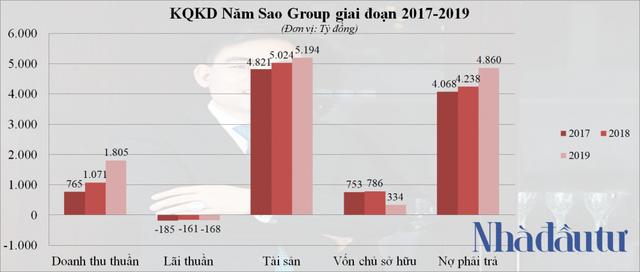 Sơ phác hệ sinh thái Năm Sao Group của doanh nhân Trần Văn Mười - Ảnh 1.