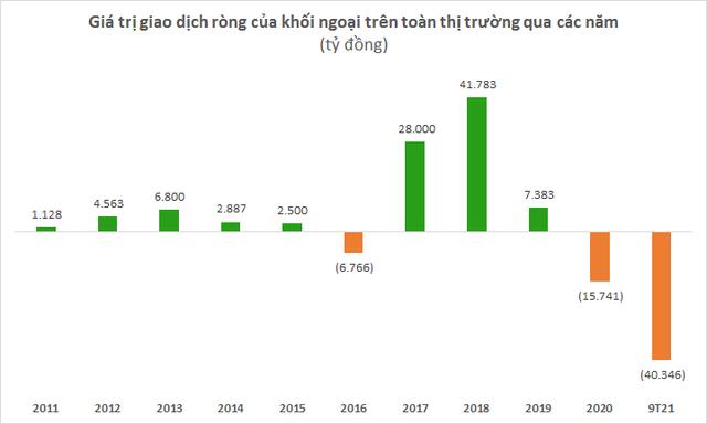 Khối ngoại xác lập kỷ lục bán ròng hơn 2,3 tỷ USD qua kênh khớp lệnh sau 9 tháng đầu năm 2021 - Ảnh 4.
