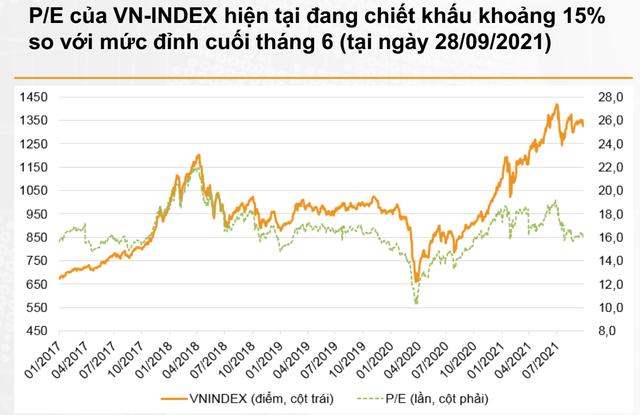 Bung sức mua khi VN-Index lùi về vùng 1.300 điểm, có thể tích lũy thêm cổ phiếu ngân hàng - Ảnh 1.