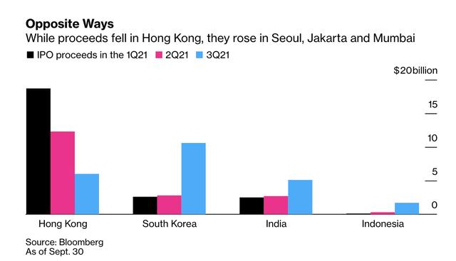 Thị trường IPO châu Á đạt kỷ lục trong quý 3 với tổng giá trị 56 tỷ USD, vì sao Việt Nam vẫn im ắng? - Ảnh 1.