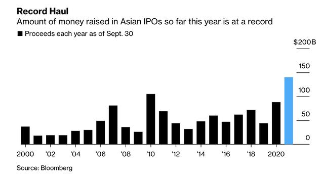 Thị trường IPO châu Á đạt kỷ lục trong quý 3 với tổng giá trị 56 tỷ USD, vì sao Việt Nam vẫn im ắng? - Ảnh 2.