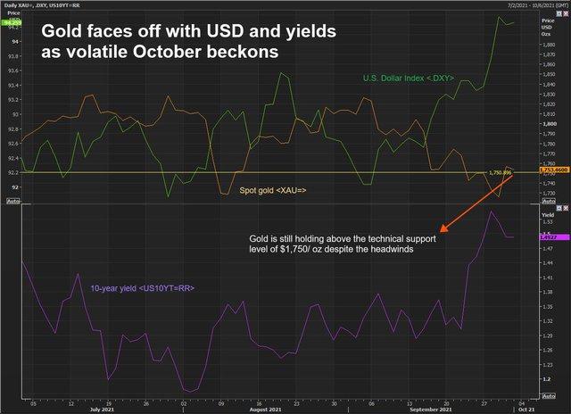 Nhà đầu tư và giới phân tích dự báo thế nào về giá vàng tuần đầu tháng 10? - Ảnh 1.
