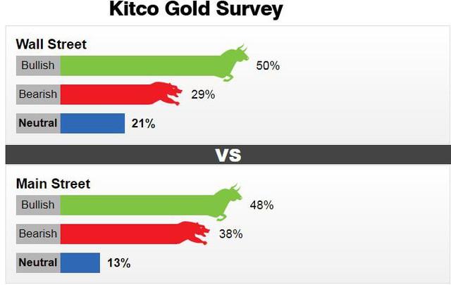 Nhà đầu tư và giới phân tích dự báo thế nào về giá vàng tuần đầu tháng 10? - Ảnh 2.