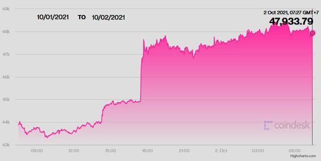 Bitcoin và USD đều đang thăng hoa, tiền số được dự báo sẽ tiếp tục tăng mạnh  - Ảnh 3.