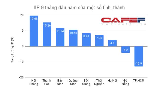 Điểm lại các tỉnh có tăng trưởng GRDP tích cực 9 tháng đầu năm - Ảnh 2.
