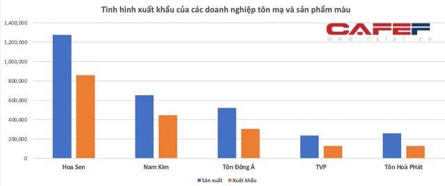 Tôn Hòa Phát xuất khẩu gần 50.000 tấn trong tháng 9, cao nhất từ trước đến nay - Ảnh 1.