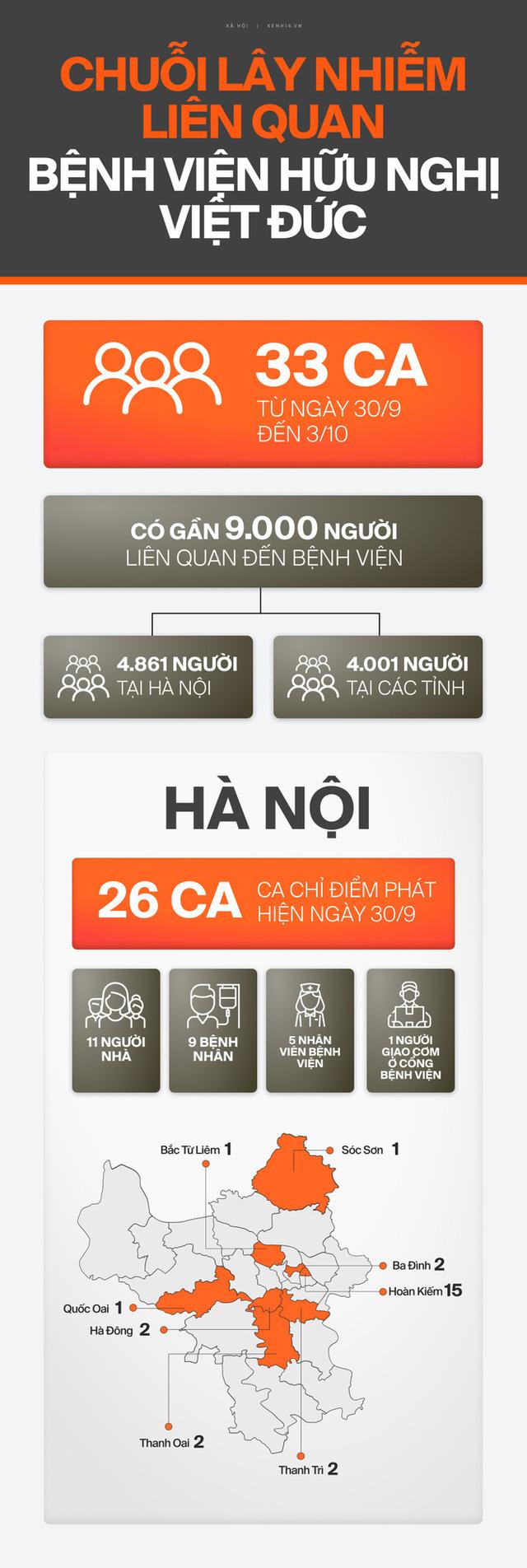 INFOGRAPHIC toàn cảnh chuỗi lây nhiễm BV Việt Đức: 4 ngày, 33 ca Covid-19 tại Hà Nội và 4 tỉnh thành khác - Ảnh 1.
