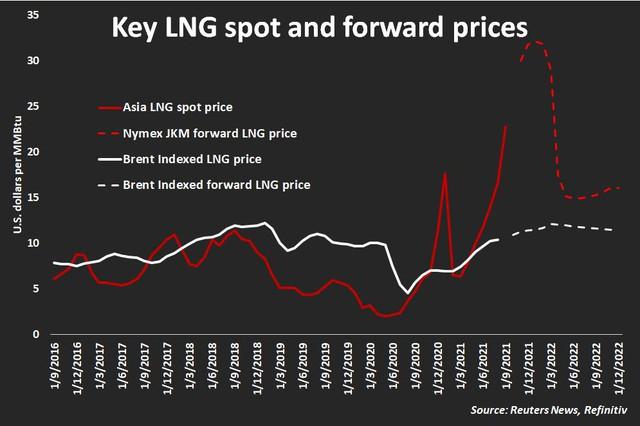 Giá khí gas thế giới tăng dữ dội – nguyên nhân từ đâu và rủi ro như thế nào? - Ảnh 1.