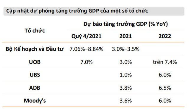 Thêm một tổ chức dự báo tăng trưởng GDP quý 4 Việt Nam đạt 4%, cả năm đạt 2,3% - Ảnh 2.