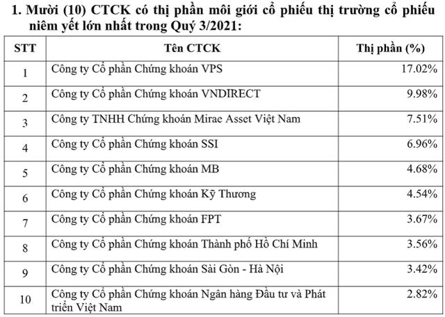 Chứng khoán VPS giữ vững vị trí số 1 thị phần môi giới HNX, UPCom và phái sinh trong quý 3/2021 - Ảnh 1.