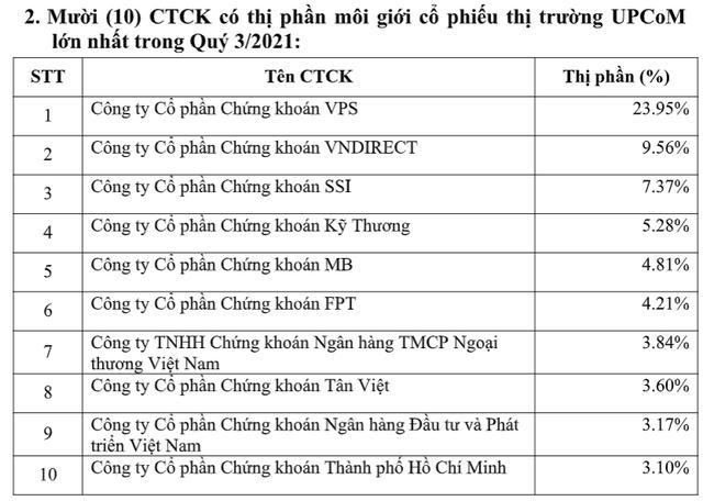 Chứng khoán VPS giữ vững vị trí số 1 thị phần môi giới HNX, UPCom và phái sinh trong quý 3/2021 - Ảnh 2.