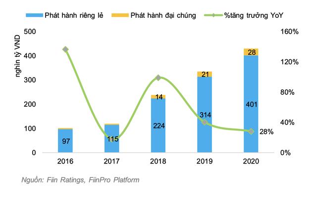 """Nhập cuộc chậm nhưng lãi vượt cả SSI, Bản Việt nhờ """"cơn sóng thần"""" trái phiếu, TCBS sẽ tăng tốc trong cuộc đua thị phần môi giới cổ phiếu? - Ảnh 4."""