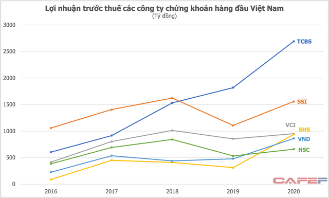 """Nhập cuộc chậm nhưng lãi vượt cả SSI, Bản Việt nhờ """"cơn sóng thần"""" trái phiếu, TCBS sẽ tăng tốc trong cuộc đua thị phần môi giới cổ phiếu? - Ảnh 2."""