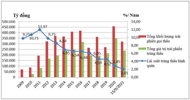 Việt Nam đảo ngược tình thế lệ thuộc vốn vay nước ngoài - Ảnh 1.