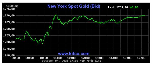 Giá vàng hôm nay 05/10: Tiếp tục tăng lên mức cao mới - Ảnh 1.