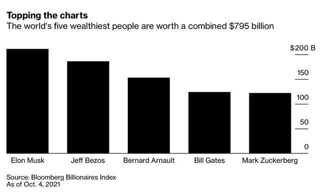 Facebook sập toàn cầu khiến 6 tỷ USD của Mark Zuckerberg bay màu chỉ trong vài giờ  - Ảnh 1.