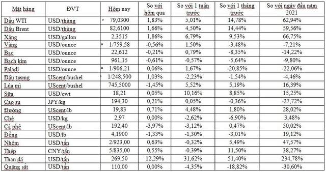 Thị trường ngày 6/10: Giá dầu cao nhất nhiều năm, khí tự nhiên cao nhất 12 năm, vàng và đồng giảm  - Ảnh 1.