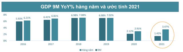 BSC: Tâm lý và dòng tiền tích cực trở lại sau dịch bệnh, VN-Index thử thách lại ngưỡng 1.400 điểm vào cuối năm 2021 - Ảnh 1.
