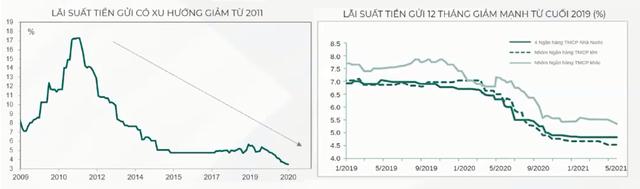 Chuyên gia Dragon Capital chỉ ra kênh sinh lời tốt với rủi ro thấp khi có nguồn tiền nhàn rỗi - Ảnh 1.