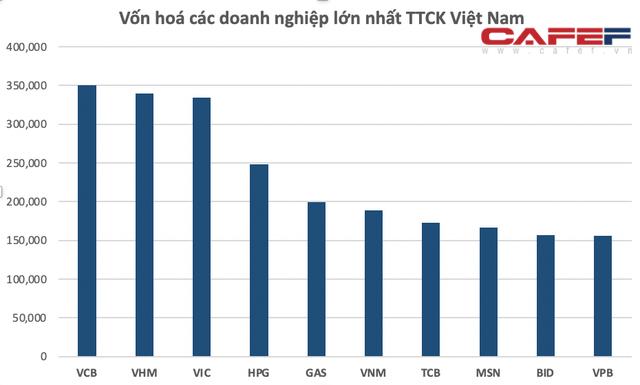 Cổ phiếu vượt đỉnh lịch sử, Hòa Phát lọt Top 15 Công ty thép vốn hóa lớn nhất thế giới, tài sản của ông Trần Đình Long đạt 3,8 tỷ USD - Ảnh 2.