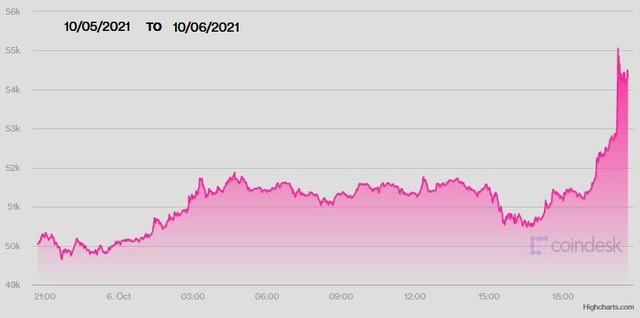 USD lập đỉnh mới, Bicoin lên sát 55.000 USD do lo sợ lạm phát quá cao - Ảnh 2.