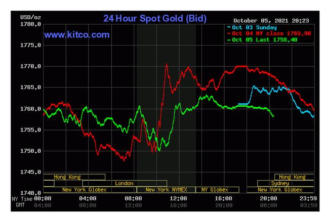 Giá vàng ngày 6/10: Đuối sức vì nhà đầu tư chuyển sang cổ phiếu - Ảnh 1.