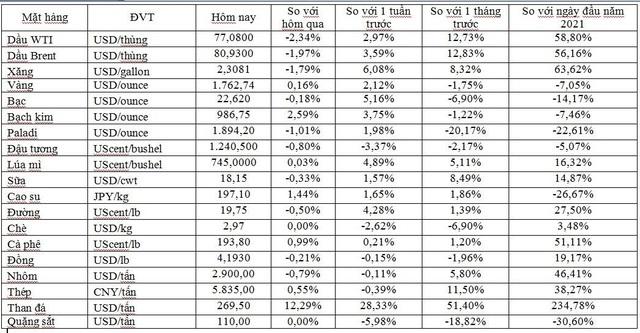 Thị trường ngày 7/10: Giá dầu rơi khỏi mức cao nhất nhiều năm, vàng tăng trở lại  - Ảnh 1.