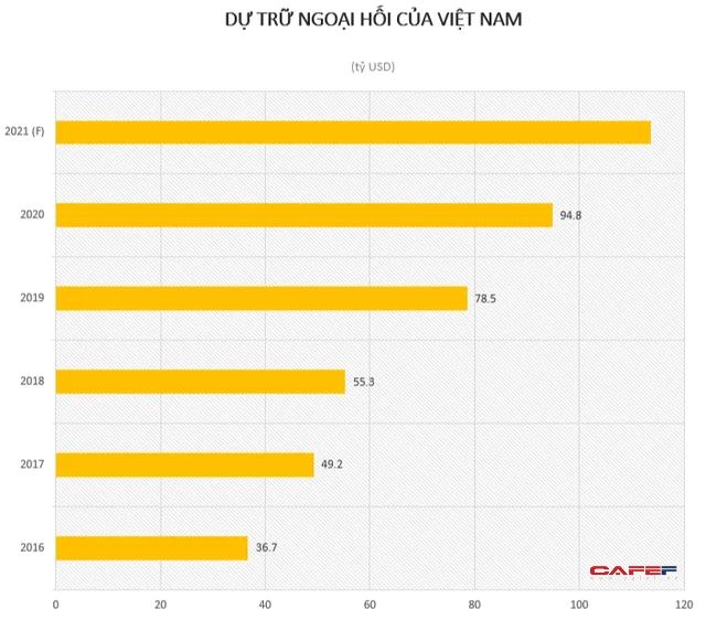 Việt Nam là chủ nợ thứ 32 của Mỹ - Ảnh 2.