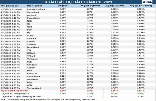 Dự báo thị trường liên ngân hàng khan sóng đến hết năm - Ảnh 1.