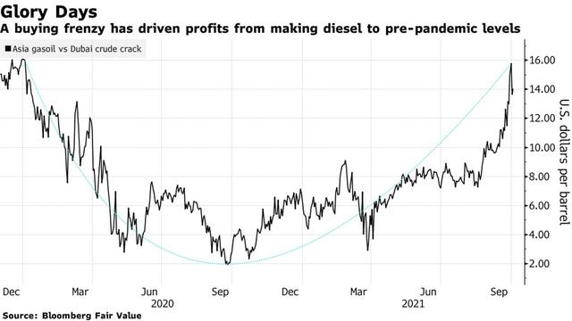 Giá nhiên liệu ở khắp châu Á đang tăng vọt, tác động của khủng hoảng năng lượng ngày càng trầm trọng  - Ảnh 1.