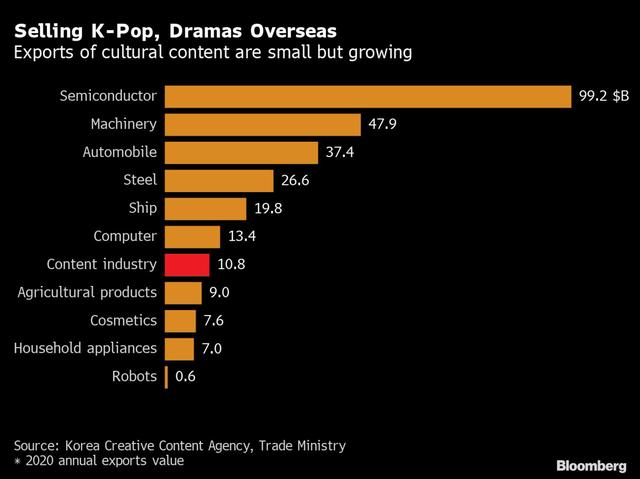 Hàn Quốc hưởng lợi lớn từ văn hoá idol cho đến Squid Game: Sức ảnh hưởng ngày càng lan rộng, nền kinh tế nhận được động lực mạnh mẽ  - Ảnh 1.