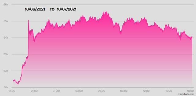 USD gần cao nhất 14 tháng so với EUR, Bitcoin neo trên 55.000 USD - Ảnh 2.