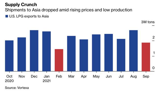 Giá nhiên liệu ở khắp châu Á đang tăng vọt, tác động của khủng hoảng năng lượng ngày càng trầm trọng  - Ảnh 2.