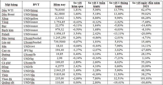 Thị trường ngày 8/10: Giá dầu tăng trở lại, vàng và cao su quay đầu giảm  - Ảnh 1.