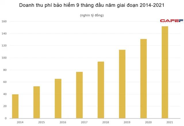 9 tháng, doanh thu phí bảo hiểm vượt mốc 150 nghìn tỷ đồng - Ảnh 1.