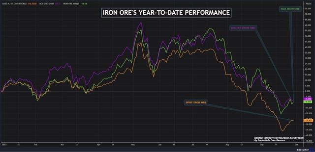 Giá quặng sắt cao nhất một tháng trong ngày giao dịch đầu tiên sau tuần nghỉ lễ ở Trung Quốc - Ảnh 1.