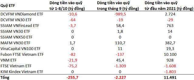 Dòng vốn ETFs tiếp tục rút khỏi TTCK Việt Nam trong những ngày đầu tháng 10 - Ảnh 1.