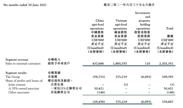 Tập đoàn C.P muốn hủy niêm yết công ty đang thu về hàng tỷ USD mỗi năm từ thức chăn nuôi, bán thịt lợn, xúc xích tại Việt Nam - Ảnh 2.