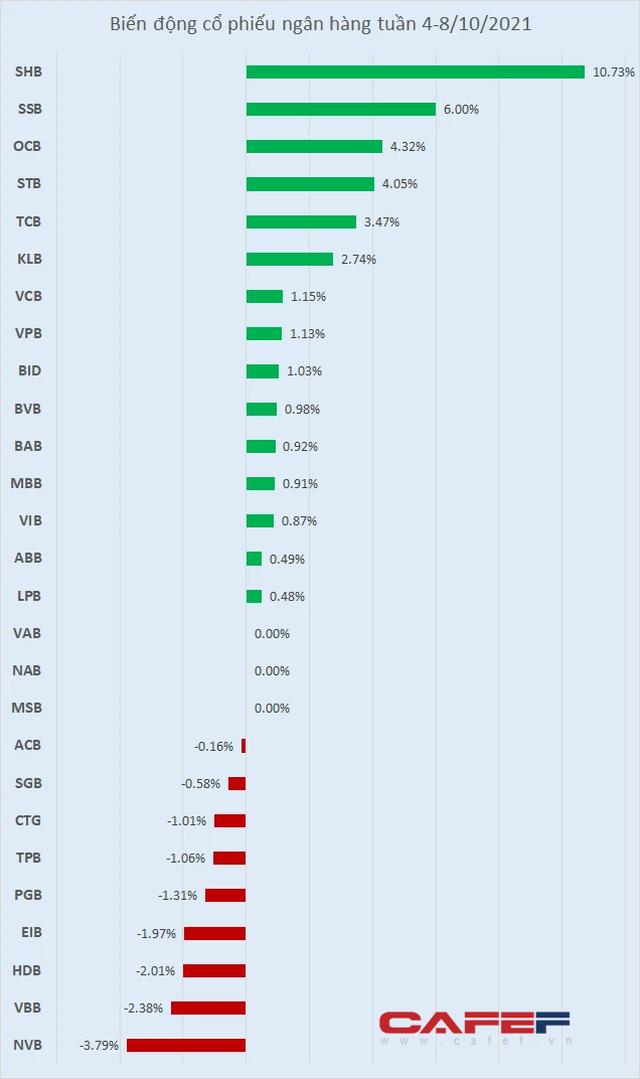 Cổ phiếu ngân hàng tuần qua: SHB tăng mạnh nhất gần 11%, TPB được khối ngoại gom mạnh - Ảnh 1.