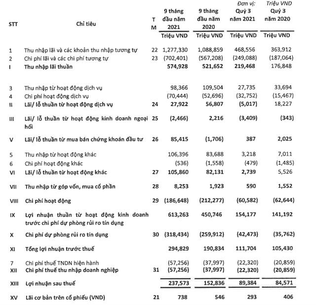 EVN Finance (EVF) nộp hồ sơ niêm yết trên sàn HoSE, lợi nhuận 9 tháng hoàn thành 92% kế hoạch năm,  - Ảnh 2.