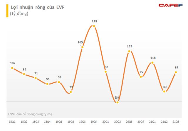 EVN Finance (EVF) nộp hồ sơ niêm yết trên sàn HoSE, lợi nhuận 9 tháng hoàn thành 92% kế hoạch năm,  - Ảnh 1.