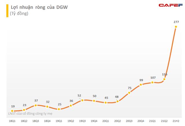 Digiworld (DGW) đặt mục tiêu doanh thu 10.000 tỷ đồng 6 tháng cuối năm, kỳ vọng lợi nhuận cả năm vượt 67% kế hoạch - Ảnh 2.