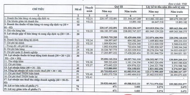 Tiêu thụ sụt giảm mạnh trong quý 3, Bia Sài Gòn - Miền Trung (SMB) báo lãi giảm 60% so với cùng kỳ 2020 - Ảnh 1.