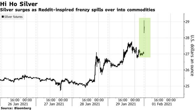 Nhà đầu tư Reddit đổ bộ thị trường hàng hoá, giá bạc tăng phi mã chỉ sau vài dòng bình luận - Ảnh 1.