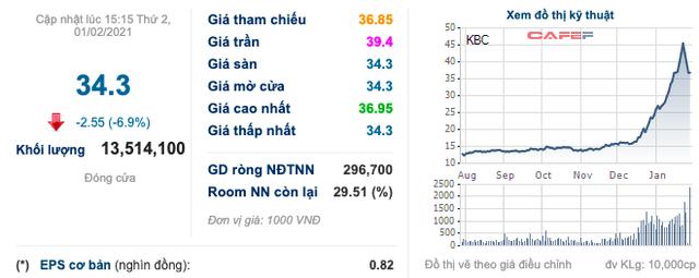 Đô thị Kinh Bắc (KBC) báo lãi ròng 2020 giảm hơn 77% xuống còn 206 tỷ đồng, cổ phiếu tiếp tục đo sàn sau đợt tăng nóng - Ảnh 3.