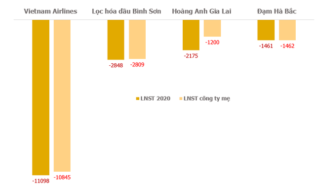 Nhiều doanh nghiệp báo lỗ từ trăm tỷ đến nghìn tỷ trong năm 2020 - Ảnh 1.