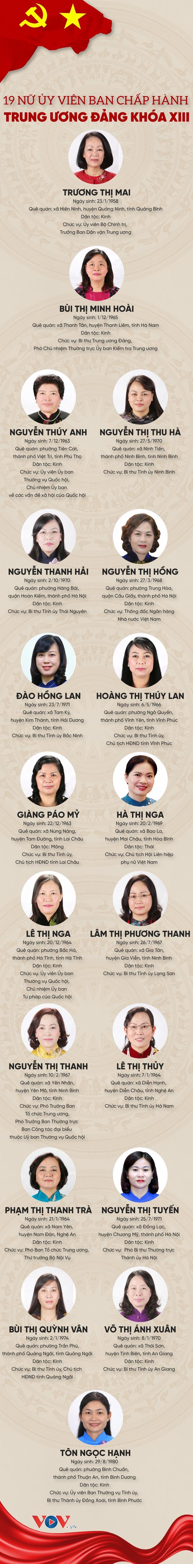 19 nữ Ủy viên Ban Chấp hành Trung ương Đảng khóa XIII - Ảnh 1.