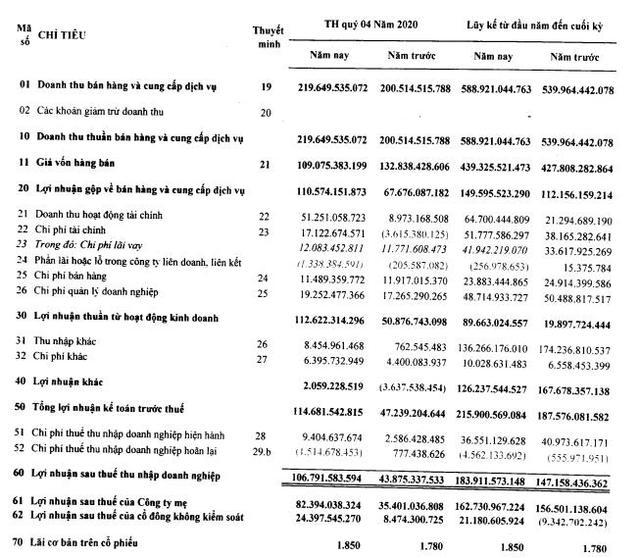 Cao su Tân Biên (RTB) báo lãi quý 4/2020 cao gấp 2,4 lần cùng kỳ - Ảnh 1.